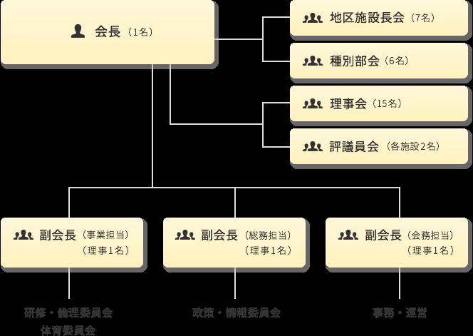 協会組織機構図