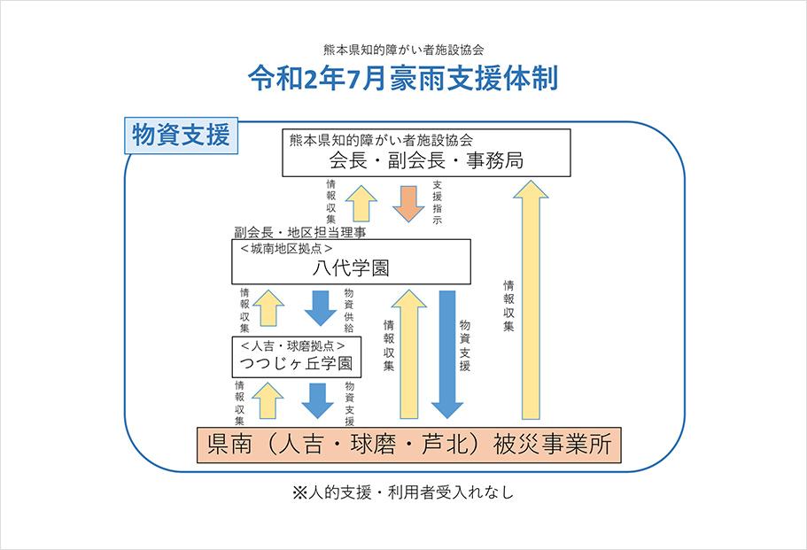 令和2年7月豪雨支援体制の図